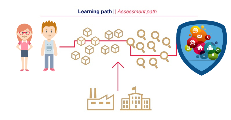 Assessment path